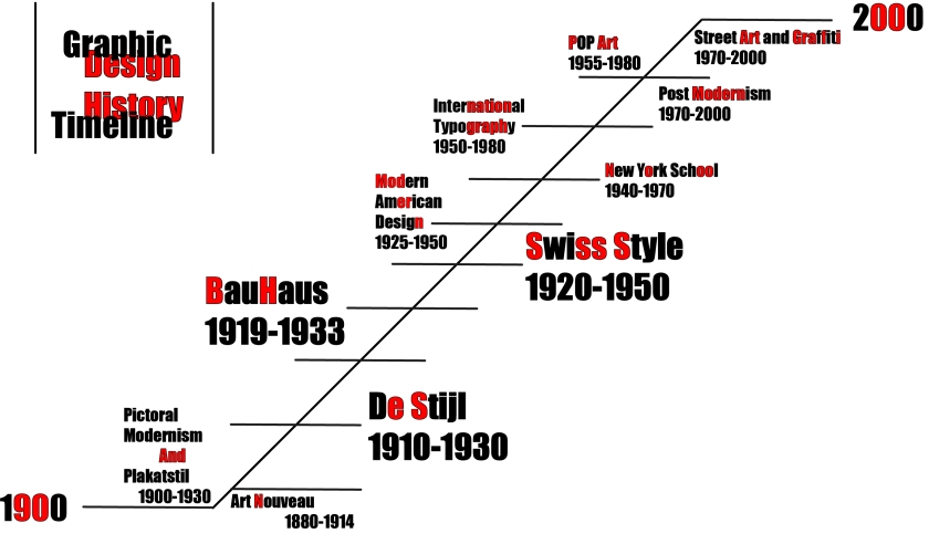 Swiss Style Design History